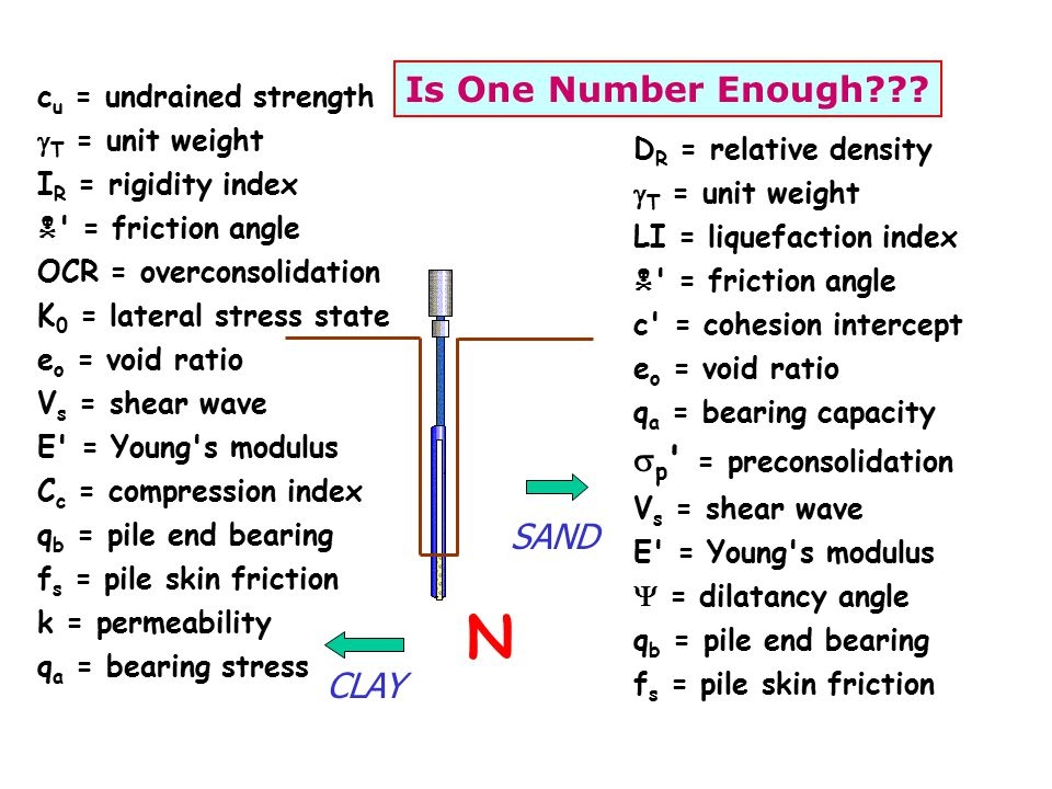 N D R = relative density  T = unit weight LI = liquefaction index  = friction angle c = cohesion intercept e o = void ratio q a = bearing capacity  p = preconsolidation V s = shear wave E = Young s modulus  = dilatancy angle q b = pile end bearing f s = pile skin friction SAND c u = undrained strength  T = unit weight I R = rigidity index  = friction angle OCR = overconsolidation K 0 = lateral stress state e o = void ratio V s = shear wave E = Young s modulus C c = compression index q b = pile end bearing f s = pile skin friction k = permeability q a = bearing stress CLAY Is One Number Enough???