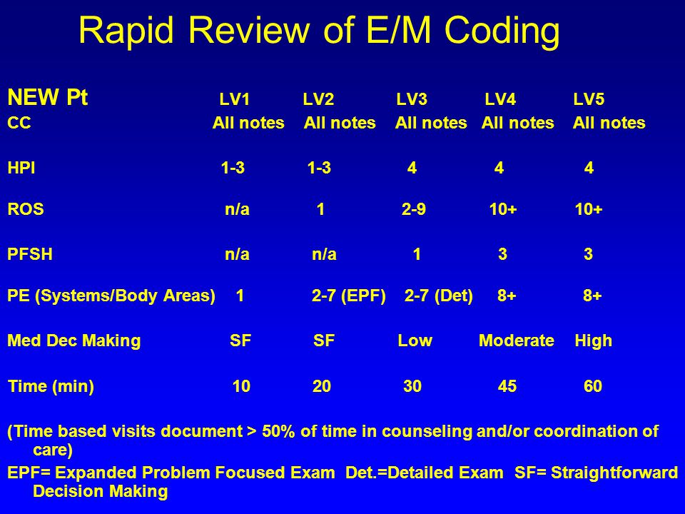 Problem Oriented Return Case Problem List/Medication List- See 12/5/03 dictation Current Concerns : –Low back pain.