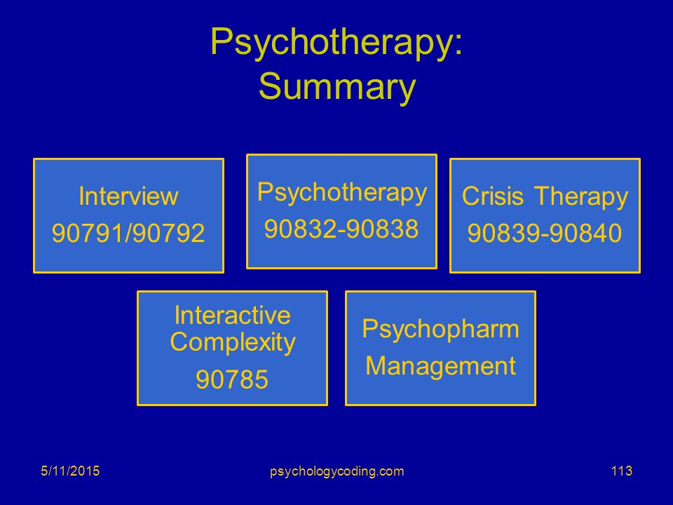 Psychotherapy: Summary Interview 90791/90792 Psychotherapy 90832-90838 Crisis Therapy 90839-90840 Interactive Complexity 90785 Psychopharm Management