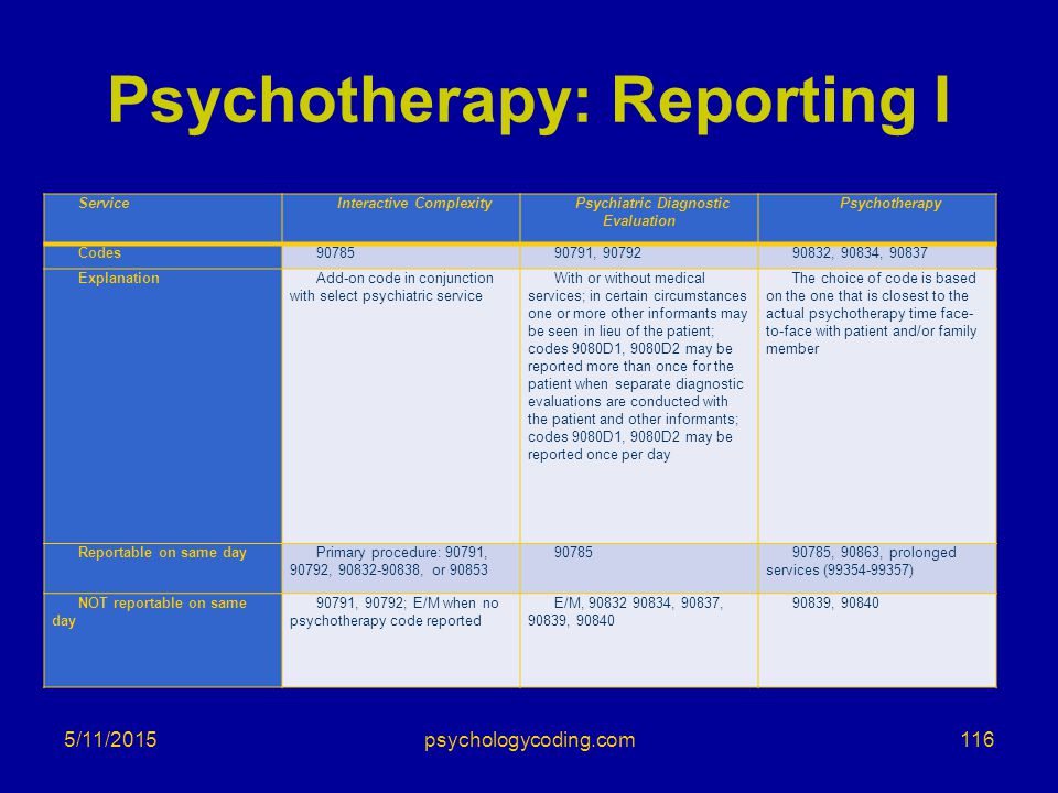 Psychotherapy: Reporting I ServiceInteractive ComplexityPsychiatric Diagnostic Evaluation Psychotherapy Codes9078590791, 9079290832, 90834, 90837 Expl