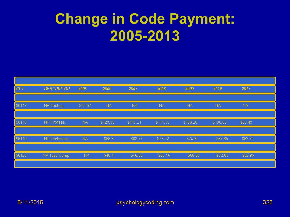 Change in Code Payment: 2005-2013 CPTDESCRIPTOR 2005 20062007200820092010201396117NP Testing $73.52 NA NA NA NA NA NA96118NP Profess. NA$129.99 $117.2