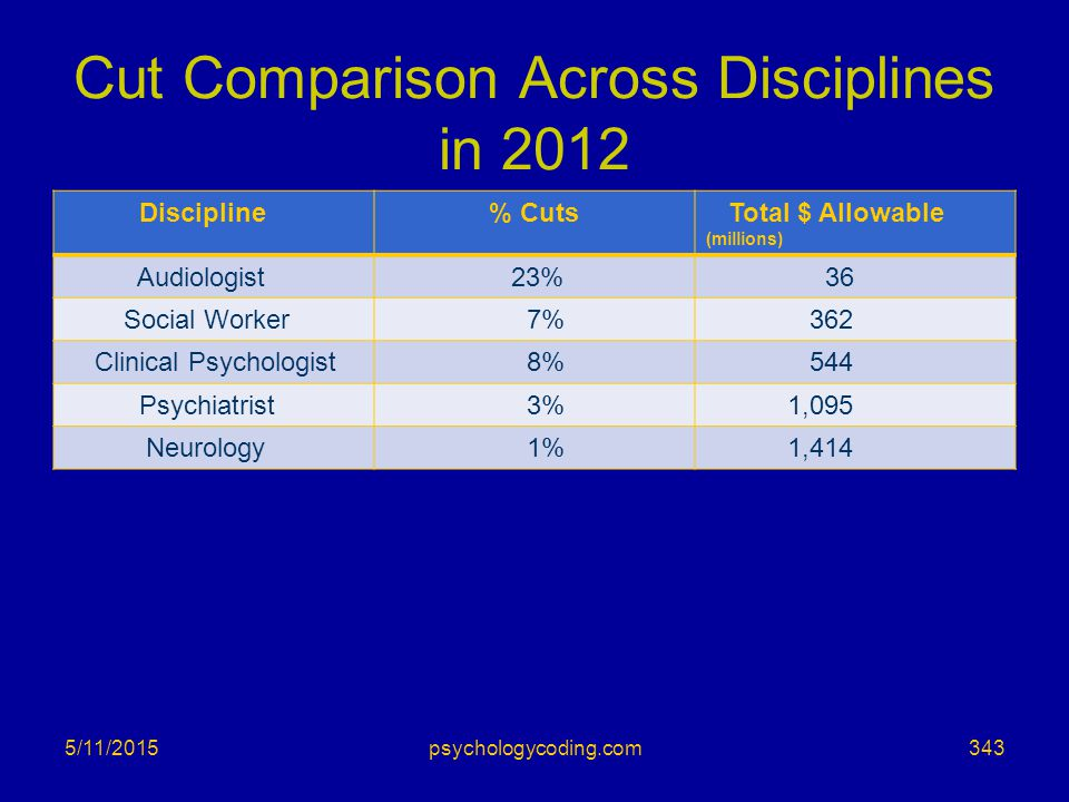 Cut Comparison Across Disciplines in 2012 Discipline % Cuts Total $ Allowable (millions) Audiologist 23% 36 Social Worker 7% 362 Clinical Psychologist