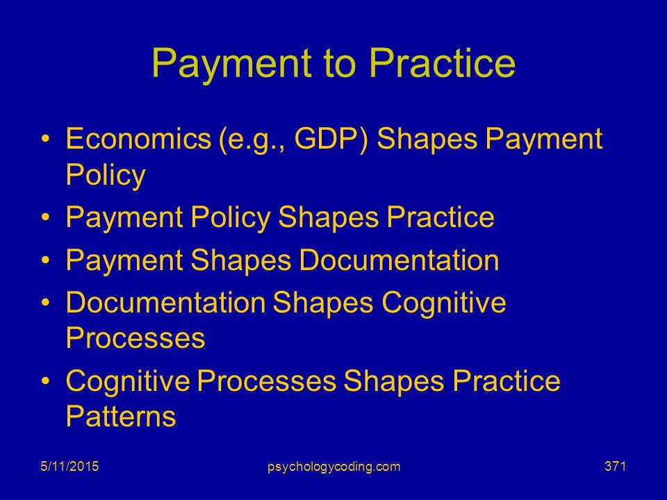 Payment to Practice Economics (e.g., GDP) Shapes Payment Policy Payment Policy Shapes Practice Payment Shapes Documentation Documentation Shapes Cogni
