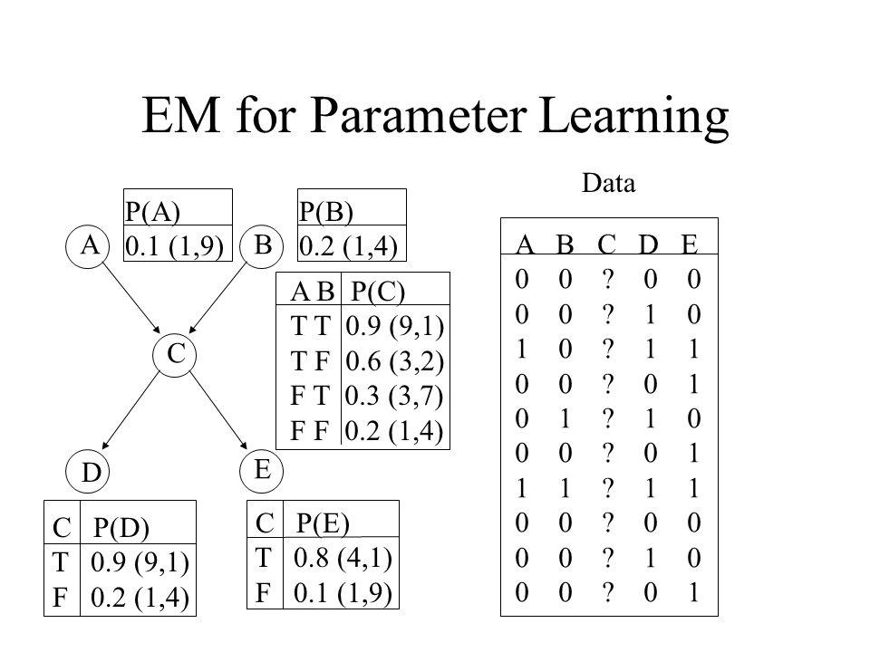 EM for Parameter Learning AB C D E P(A) 0.1 (1,9) A B P(C) T T 0.9 (9,1) T F 0.6 (3,2) F T 0.3 (3,7) F F 0.2 (1,4) P(B) 0.2 (1,4) C P(D) T 0.9 (9,1) F