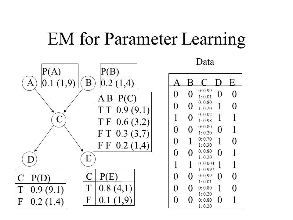 EM for Parameter Learning AB C D E P(A) 0.1 (1,9) A B P(C) T T 0.9 (9,1) T F 0.6 (3,2) F T 0.3 (3,7) F F 0.2 (1,4) P(B) 0.2 (1,4) C P(D) T 0.9 (9,1) F 0.2 (1,4) C P(E) T 0.8 (4,1) F 0.1 (1,9) A B C D E 0 0 0 0 1 0 10 1 1 0 0 0 1 0 1 1 0 0 0 0 1 11 1 1 0 0 0 0 1 0 0 0 0 1 Data 0: 0.99 1: 0.01 0: 0.99 1: 0.01 0: 0.02 1: 0.98 0: 0.80 1: 0.20 0: 0.80 1: 0.20 0: 0.80 1: 0.20 0: 0.80 1: 0.20 0: 0.80 1: 0.20 0: 0.70 1: 0.30 0: 0.003 1: 0.997