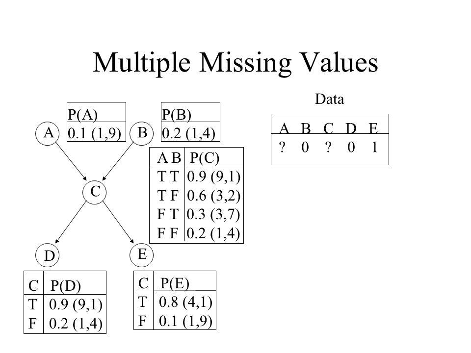 Multiple Missing Values AB C D E P(A) 0.1 (1,9) A B P(C) T T 0.9 (9,1) T F 0.6 (3,2) F T 0.3 (3,7) F F 0.2 (1,4) P(B) 0.2 (1,4) C P(D) T 0.9 (9,1) F 0