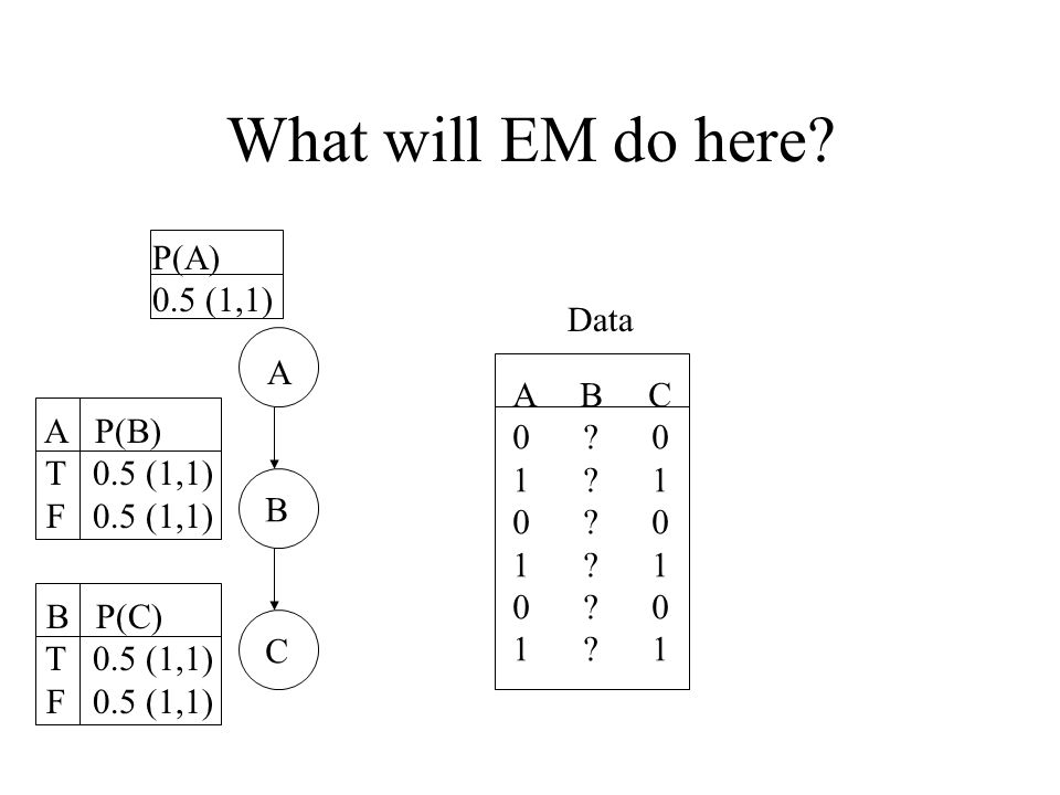 What will EM do here. A B C Data A B C 0 . 0 1 .