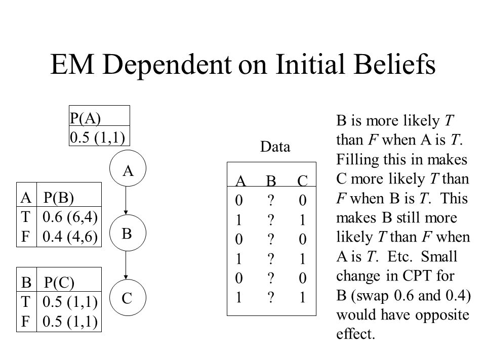 EM Dependent on Initial Beliefs A B C Data A B C 0 .