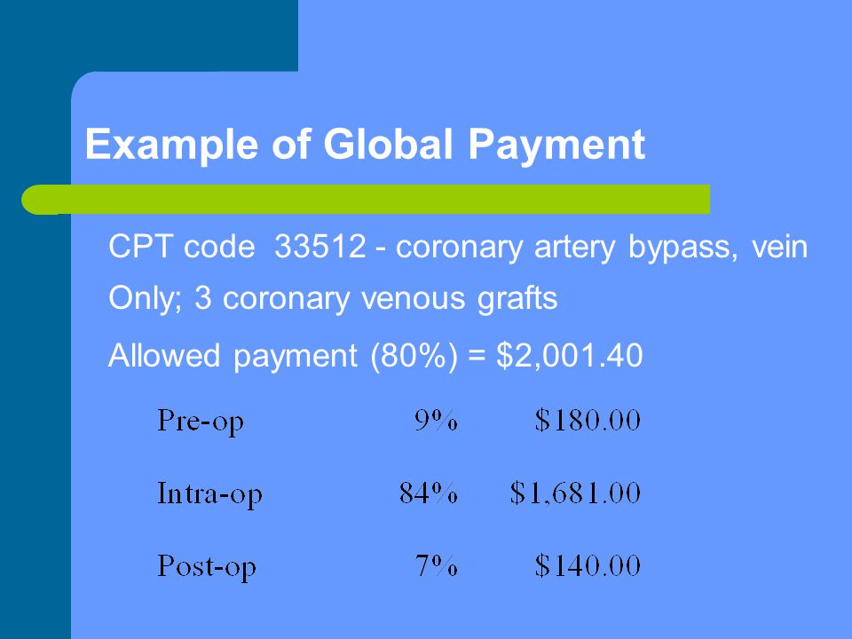 Example of Global Payment CPT code 33512 - coronary artery bypass, vein Only; 3 coronary venous grafts Allowed payment (80%) = $2,001.40