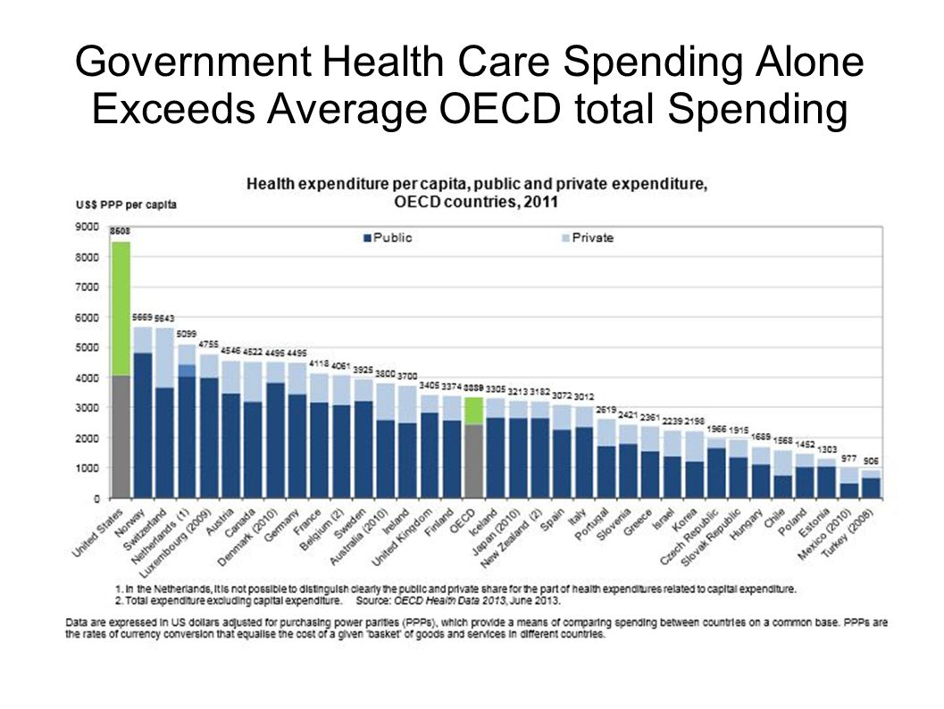 Government Health Care Spending Alone Exceeds Average OECD total Spending