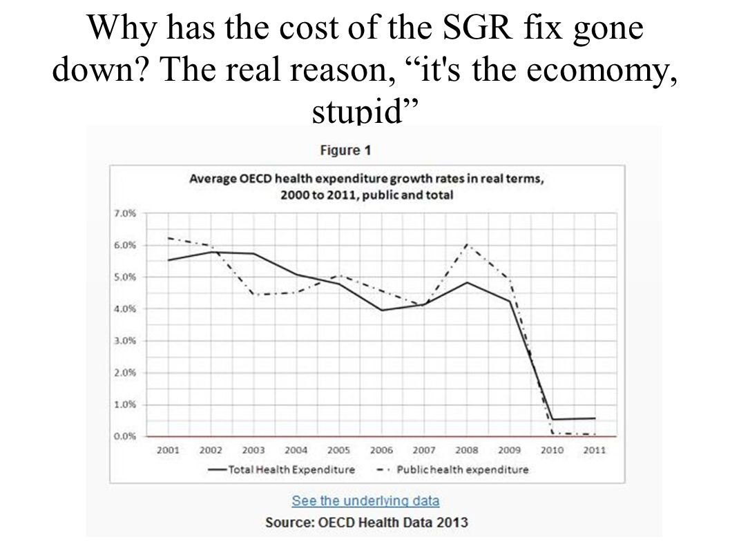 Why has the cost of the SGR fix gone down The real reason, it s the ecomomy, stupid