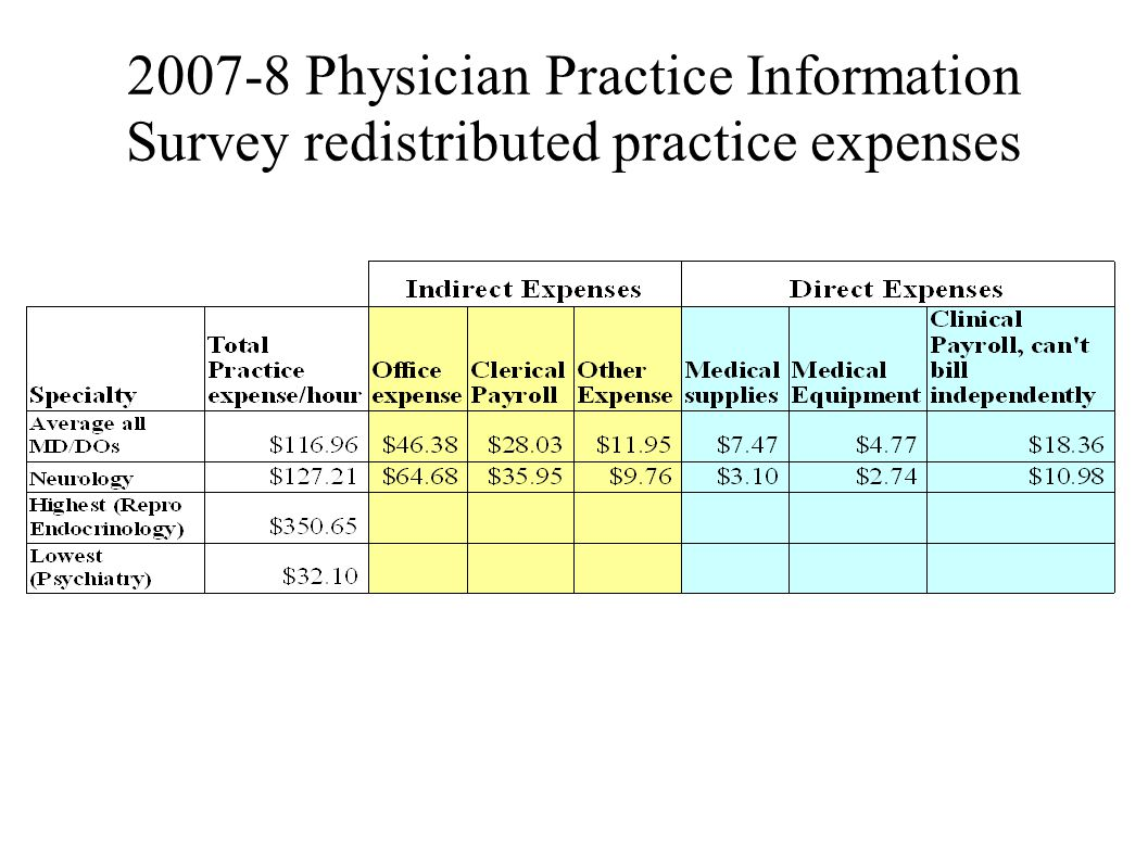 2007-8 Physician Practice Information Survey redistributed practice expenses