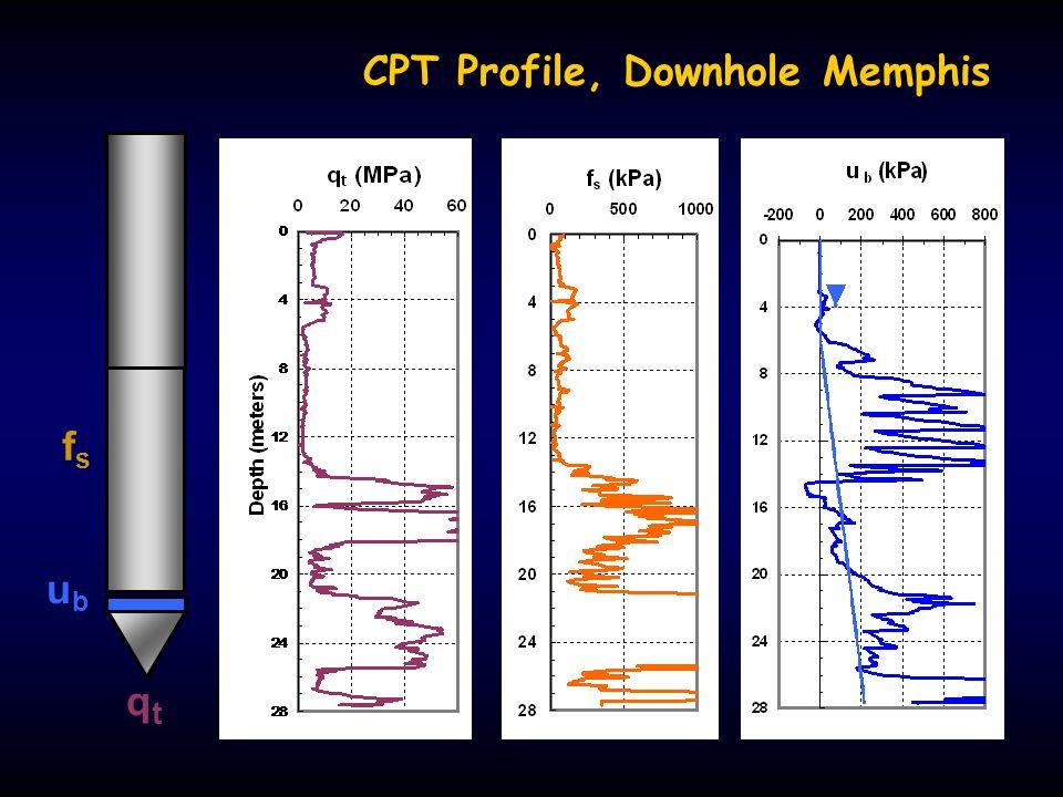 CPT Profile, Downhole Memphis qtqt ubub fsfs