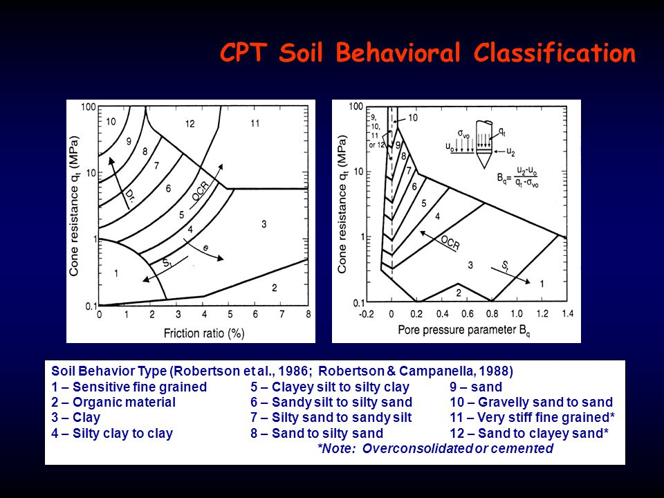 CPT Soil Behavioral Classification Soil Behavior Type (Robertson et al., 1986; Robertson & Campanella, 1988) 1 – Sensitive fine grained5 – Clayey silt to silty clay9 – sand 2 – Organic material6 – Sandy silt to silty sand10 – Gravelly sand to sand 3 – Clay7 – Silty sand to sandy silt11 – Very stiff fine grained* 4 – Silty clay to clay8 – Sand to silty sand12 – Sand to clayey sand* *Note: Overconsolidated or cemented