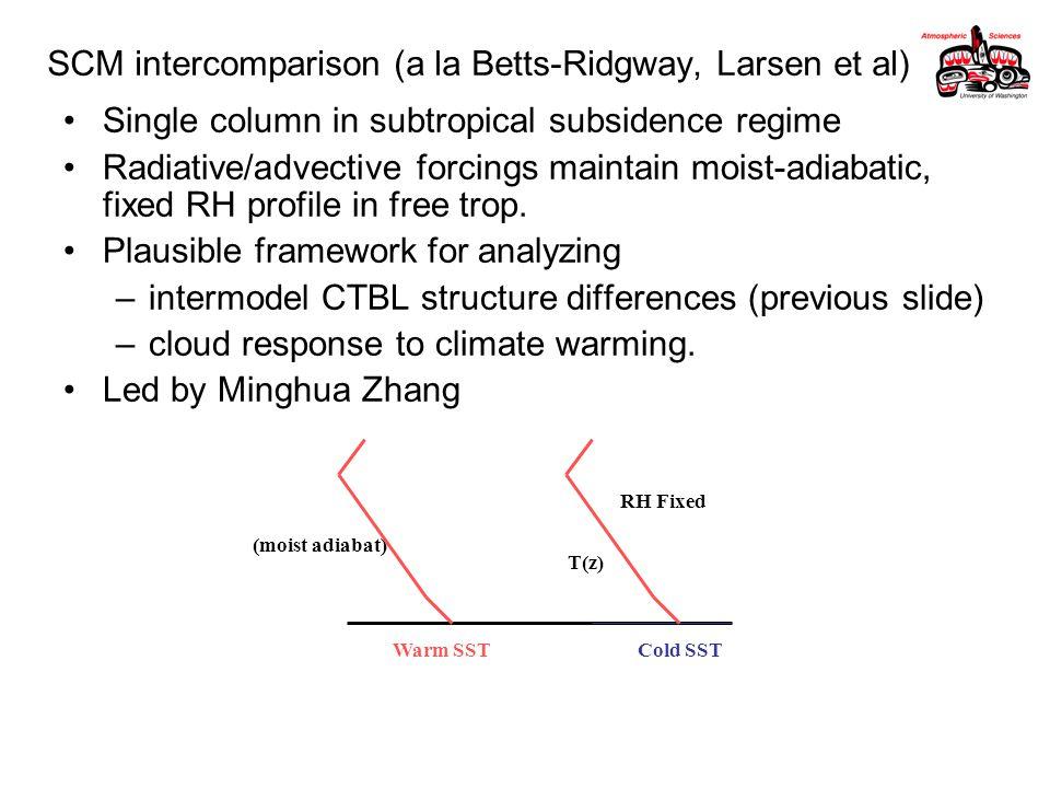 SCM intercomparison (a la Betts-Ridgway, Larsen et al) Single column in subtropical subsidence regime Radiative/advective forcings maintain moist-adiabatic, fixed RH profile in free trop.
