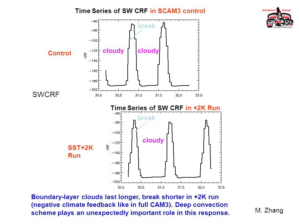 SWCRF Time Series of SW CRF in +2K Run Time Series of SW CRF in SCAM3 control cloudy break Boundary-layer clouds last longer, break shorter in +2K run (negative climate feedback like in full CAM3).