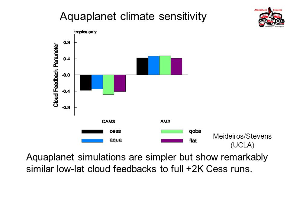 Aquaplanet climate sensitivity Meideiros/Stevens (UCLA) Aquaplanet simulations are simpler but show remarkably similar low-lat cloud feedbacks to full +2K Cess runs.