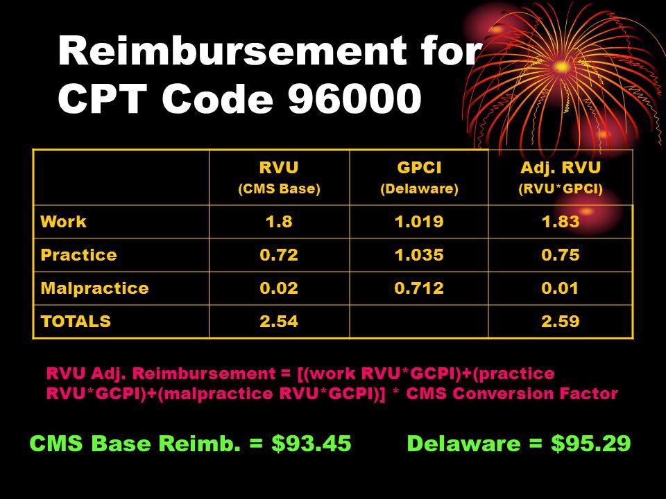 Relative Value Unit (RVU) Total RVU includes 3 components: Work Expense Practice Expense Malpractice Expense Example for CPT Code 96000 Work = 1.8 Practice = 0.72 Malpractice = 0.02 Total = 2.54