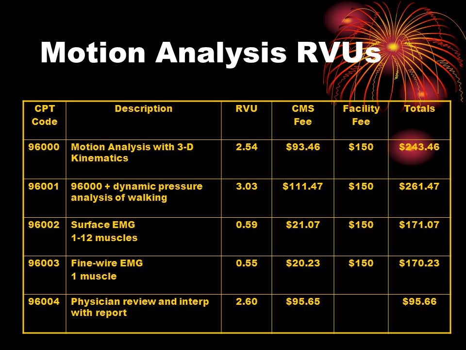 Reimbursement for CPT Code 96000 RVU (CMS Base) GPCI (Delaware) Adj.