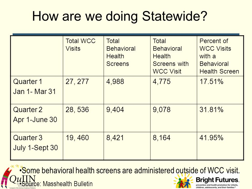 How are we doing Statewide? Total WCC Visits Total Behavioral Health Screens Total Behavioral Health Screens with WCC Visit Percent of WCC Visits with