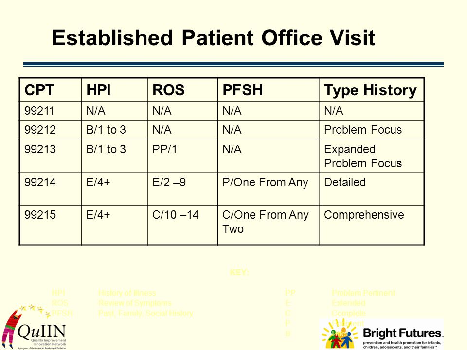 Established Patient Office Visit KEY: HPIHistory of IllnessPPProblem Pertinent ROSReview of SymptomsEExtended PFSHPast, Family, Social HistoryCComplete PPertinent BBrief CPTHPIROSPFSHType History 99211N/A 99212B/1 to 3N/A Problem Focus 99213B/1 to 3PP/1N/AExpanded Problem Focus 99214E/4+E/2 –9P/One From AnyDetailed 99215E/4+C/10 –14C/One From Any Two Comprehensive