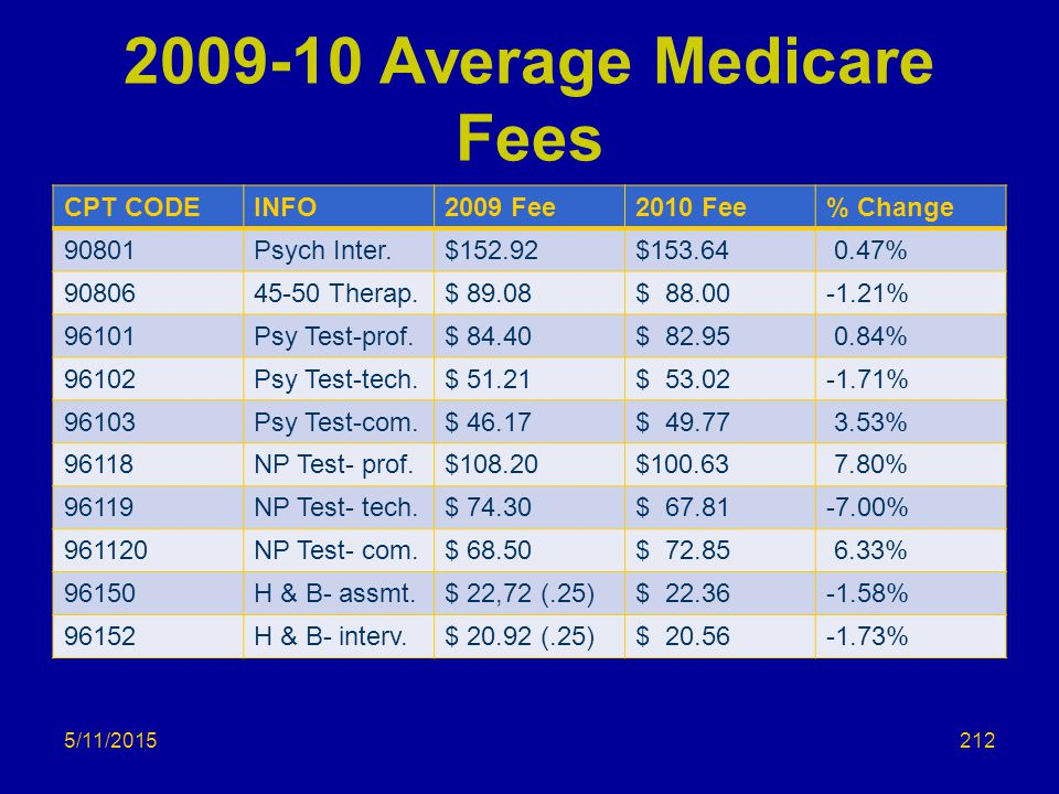 2009-10 Average Medicare Fees CPT CODEINFO2009 Fee2010 Fee% Change 90801Psych Inter.$152.92$153.64 0.47% 9080645-50 Therap.$ 89.08$ 88.00-1.21% 96101Psy Test-prof.$ 84.40$ 82.95 0.84% 96102Psy Test-tech.$ 51.21$ 53.02-1.71% 96103Psy Test-com.$ 46.17$ 49.77 3.53% 96118NP Test- prof.$108.20$100.63 7.80% 96119NP Test- tech.$ 74.30$ 67.81-7.00% 961120NP Test- com.$ 68.50$ 72.85 6.33% 96150H & B- assmt.$ 22,72 (.25)$ 22.36-1.58% 96152H & B- interv.$ 20.92 (.25)$ 20.56-1.73% 5/11/2015212