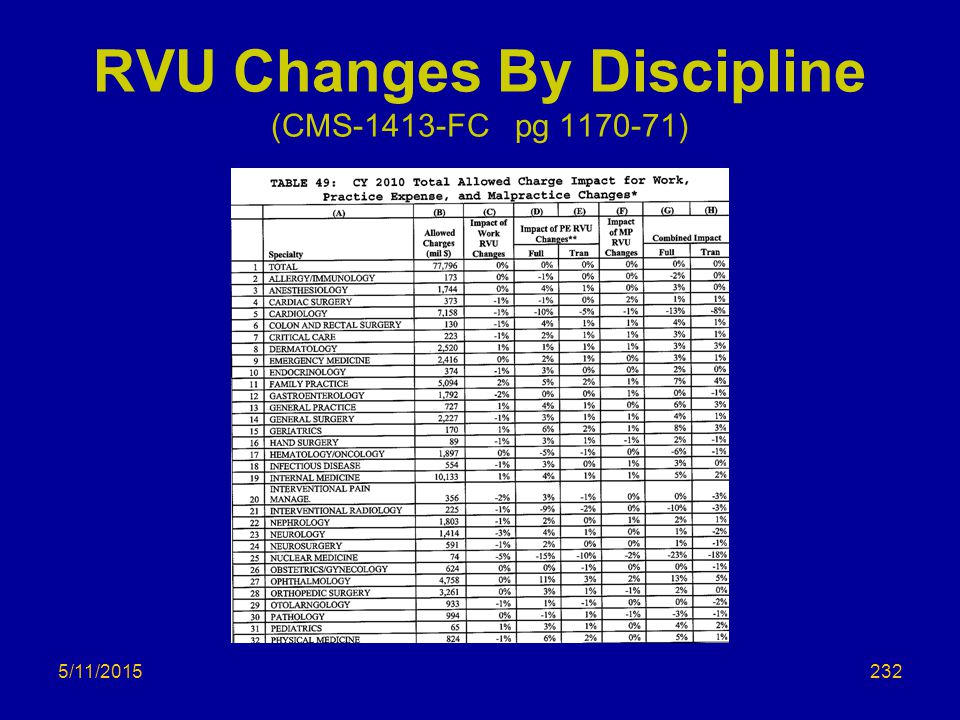 RVU Changes By Discipline (CMS-1413-FC pg 1170-71) 5/11/2015232