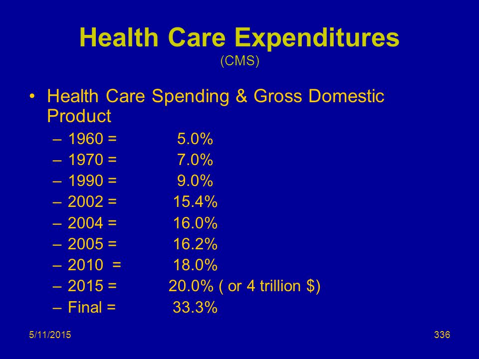 5/11/2015 Health Care Expenditures (CMS) Health Care Spending & Gross Domestic Product –1960 = 5.0% –1970 = 7.0% –1990 = 9.0% –2002 = 15.4% –2004 = 16.0% –2005 = 16.2% –2010 =18.0% –2015 = 20.0% ( or 4 trillion $) –Final =33.3% 336
