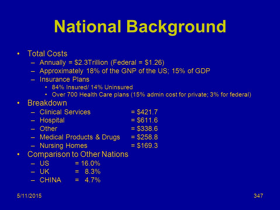 5/11/2015 National Background Total Costs –Annually = $2.3Trillion (Federal = $1.26) –Approximately 18% of the GNP of the US; 15% of GDP –Insurance Plans 84% Insured/ 14% Uninsured Over 700 Health Care plans (15% admin cost for private; 3% for federal) Breakdown –Clinical Services = $421.7 –Hospital = $611.6 –Other = $338.6 –Medical Products & Drugs = $258.8 –Nursing Homes = $169.3 Comparison to Other Nations –US = 16.0% –UK = 8.3% –CHINA = 4.7% 347