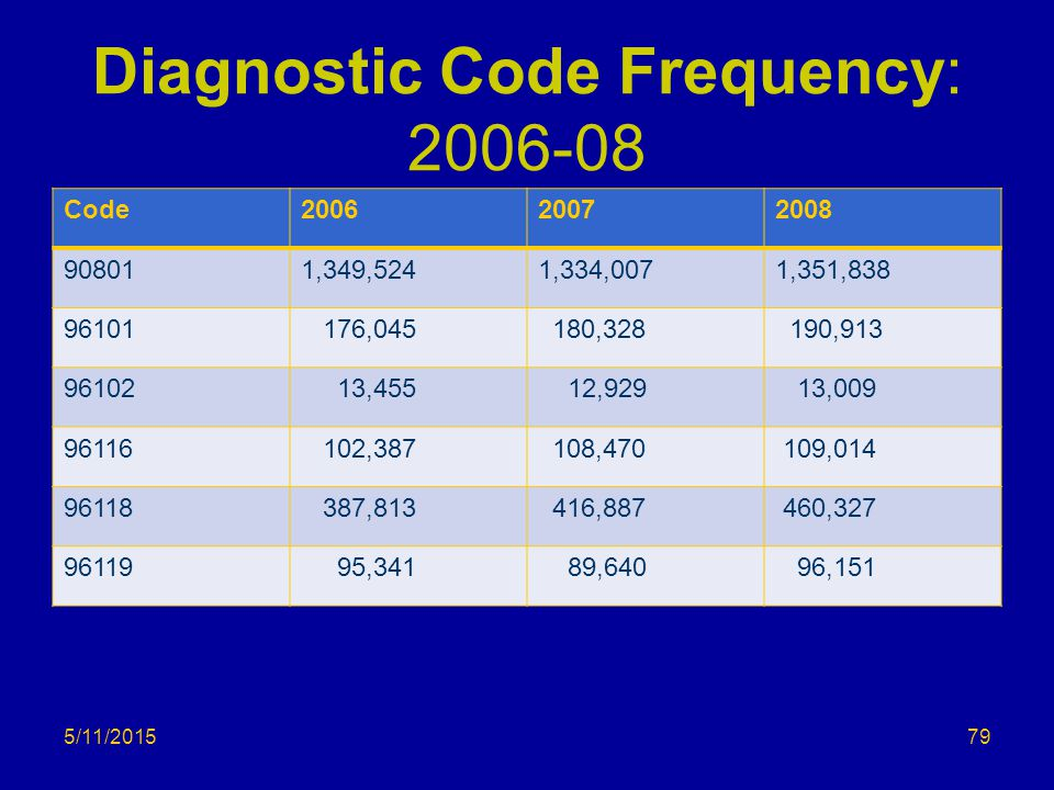 Diagnostic Code Frequency: 2006-08 Code200620072008 908011,349,5241,334,0071,351,838 96101 176,045 180,328 190,913 96102 13,455 12,929 13,009 96116 102,387 108,470 109,014 96118 387,813 416,887 460,327 96119 95,341 89,640 96,151 5/11/201579
