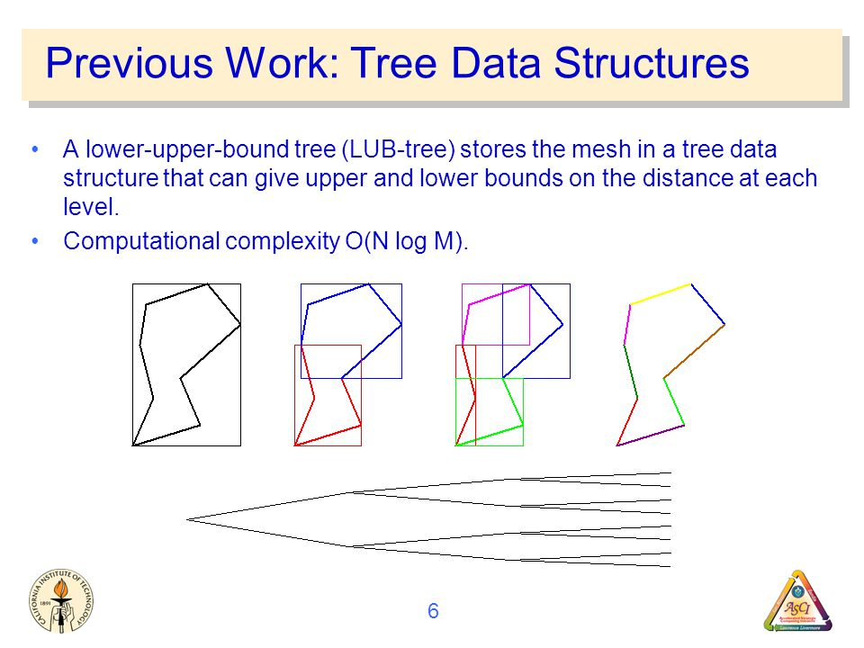 6 Previous Work: Tree Data Structures A lower-upper-bound tree (LUB-tree) stores the mesh in a tree data structure that can give upper and lower bounds on the distance at each level.
