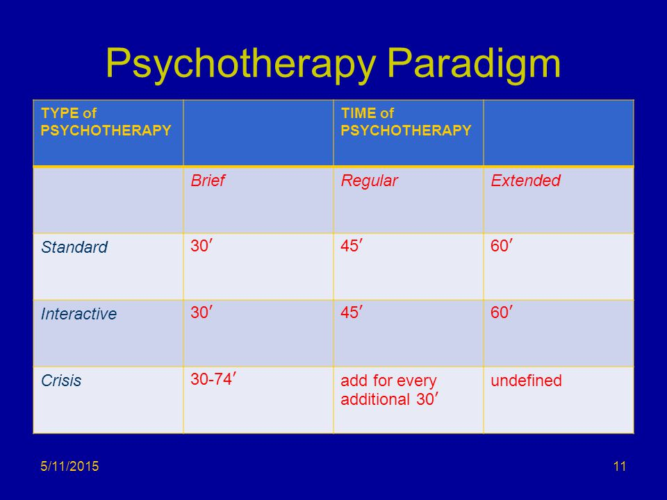Psychotherapy Paradigm TYPE of PSYCHOTHERAPY TIME of PSYCHOTHERAPY BriefRegularExtended Standard30'45'60' Interactive30'45'60' Crisis30-74'add for eve