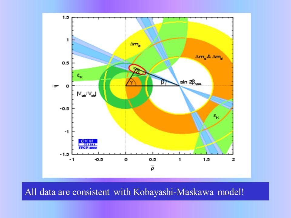 All data are consistent with Kobayashi-Maskawa model!