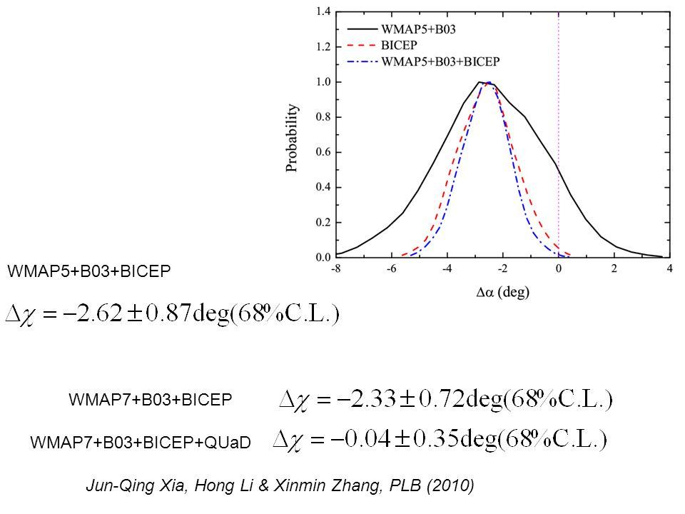 WMAP7+B03+BICEP WMAP7+B03+BICEP+QUaD Jun-Qing Xia, Hong Li & Xinmin Zhang, PLB (2010) WMAP5+B03+BICEP