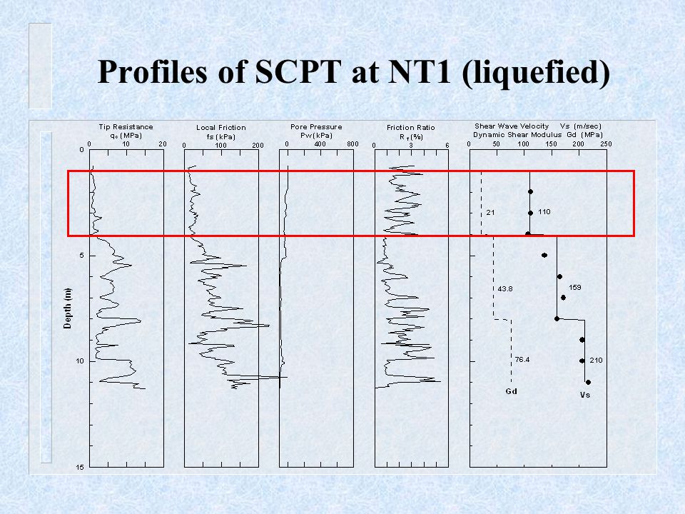 Profiles of SCPT at NT1 (liquefied)