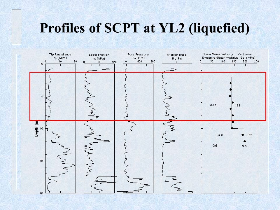 Profiles of SCPT at YL2 (liquefied)