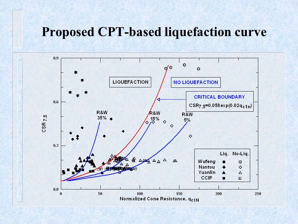 Proposed CPT-based liquefaction curve