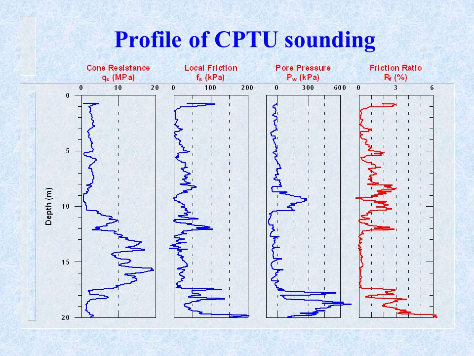 Profile of CPTU sounding