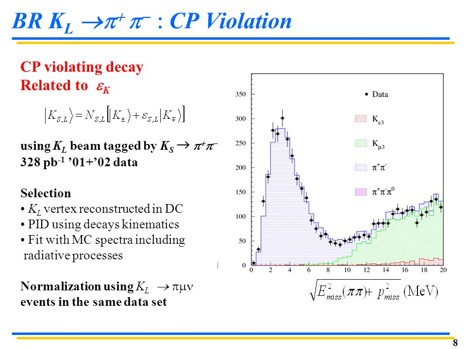 8 BR K L      CP Violation CP violating decay Related to  K using K L beam tagged by K S →     328 pb -1 '01+'02 data Selection K L vertex reconstructed in DC PID using decays kinematics Fit with MC spectra including radiative processes Normalization using K L   events in the same data set