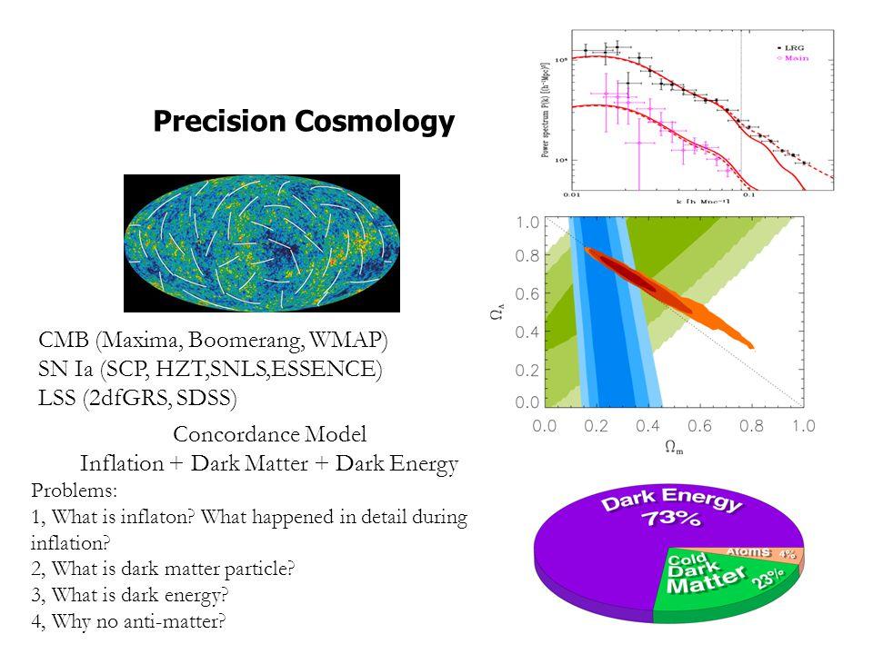CMB polarization