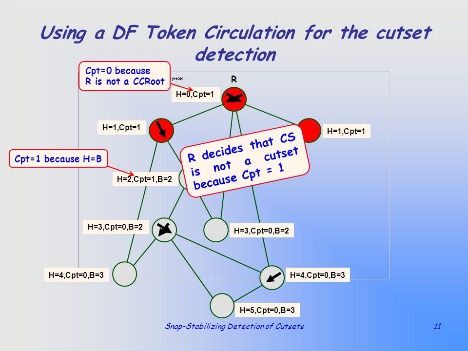 Snap-Stabilizing Detection of Cutsets11 Using a DF Token Circulation for the cutset detection R H=0,Cpt=0 H=1,Cpt=0 H=2,Cpt=0 H=3,Cpt=0 H=4,Cpt=0,B=3H