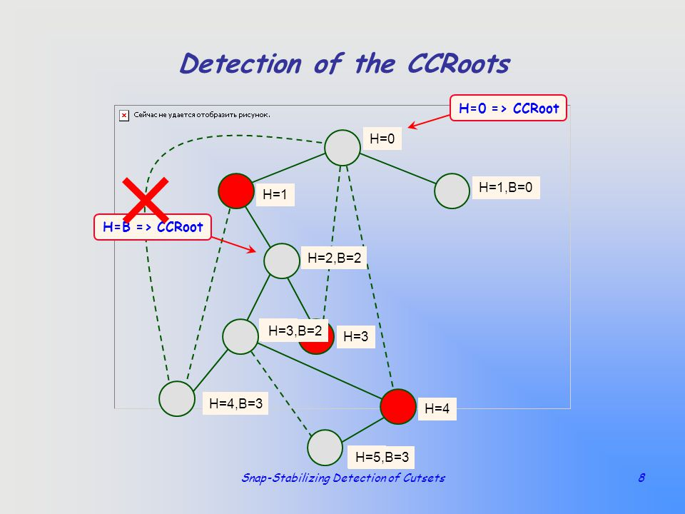 Snap-Stabilizing Detection of Cutsets8 Detection of the CCRoots H=1 H=0 H=1 H=2 H=4 H=3 H=5 H=5,B=3 H=1,B=0 H=4,B=3 H=2,B=2 H=3 H=3,B=2 H=0 => CCRoot