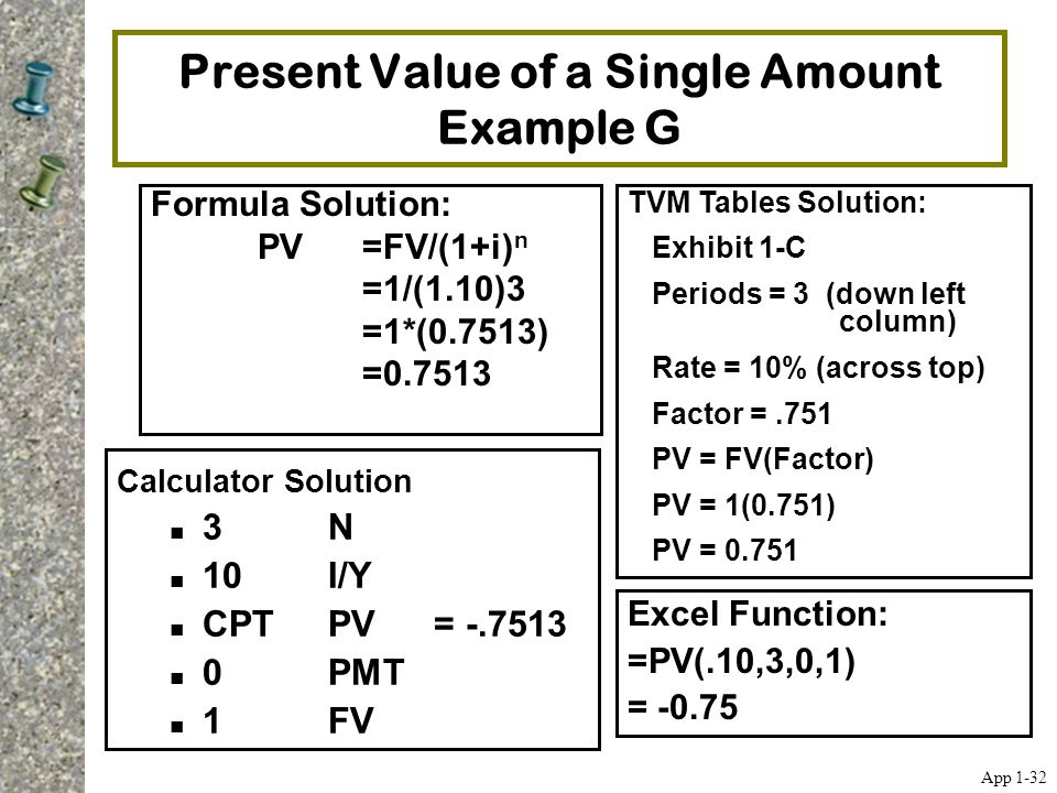 Present Value of a Single Amount Example G Formula Solution: PV=FV/(1+i) n =1/(1.10)3 =1*(0.7513) =0.7513 TVM Tables Solution: Exhibit 1-C Periods = 3