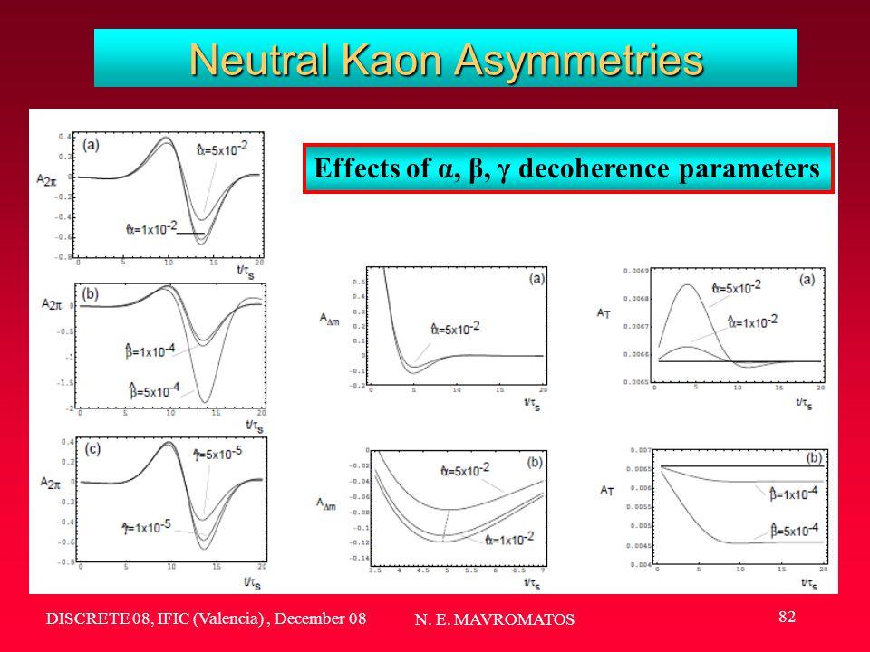 DISCRETE 08, IFIC (Valencia), December 08 N. E. MAVROMATOS 82 Neutral Kaon Asymmetries Effects of α, β, γ decoherence parameters