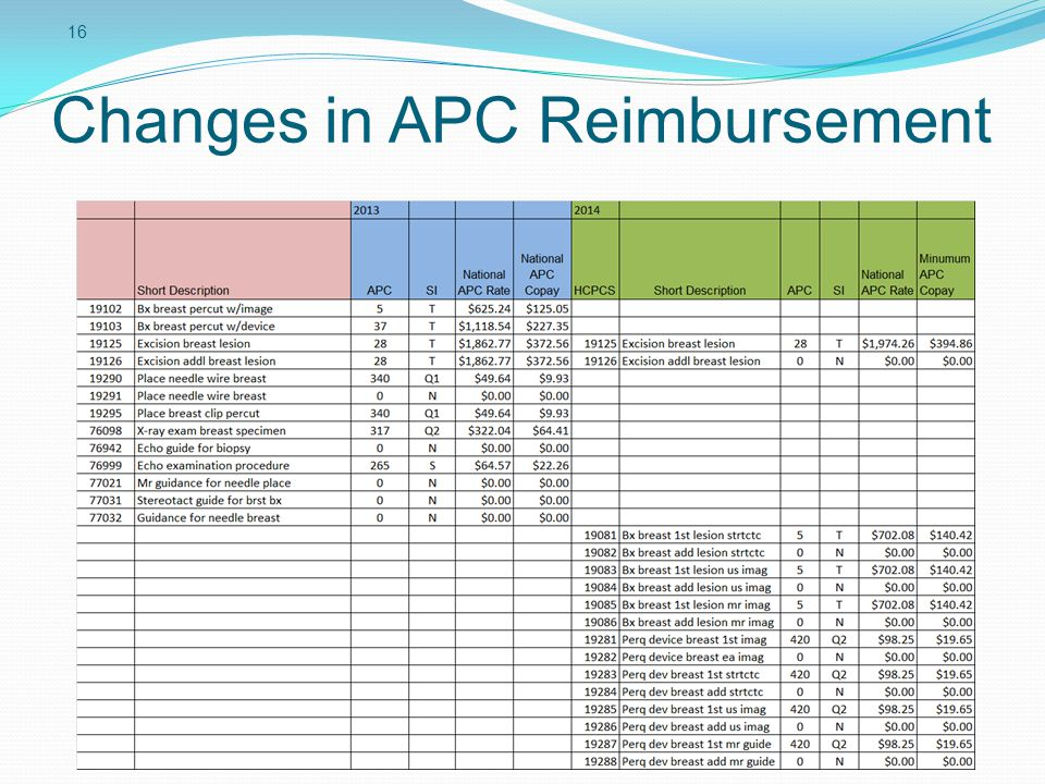 16 Changes in APC Reimbursement