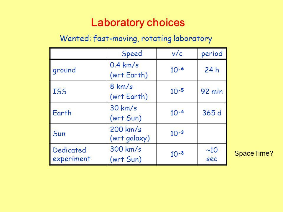 Laboratory choices Speedv/cperiod ground 0.4 km/s (wrt Earth) 10 -6 24 h ISS 8 km/s (wrt Earth) 10 -5 92 min Earth 30 km/s (wrt Sun) 10 -4 365 d Sun 2