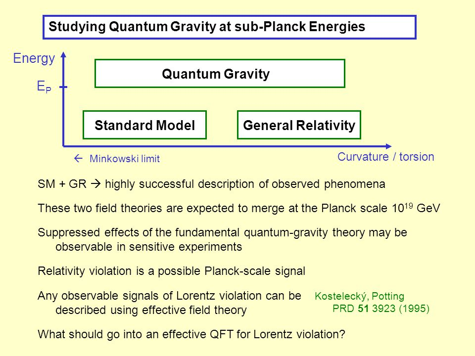 Standard ModelGeneral Relativity Studying Quantum Gravity at sub-Planck Energies SM + GR  highly successful description of observed phenomena What should go into an effective QFT for Lorentz violation.