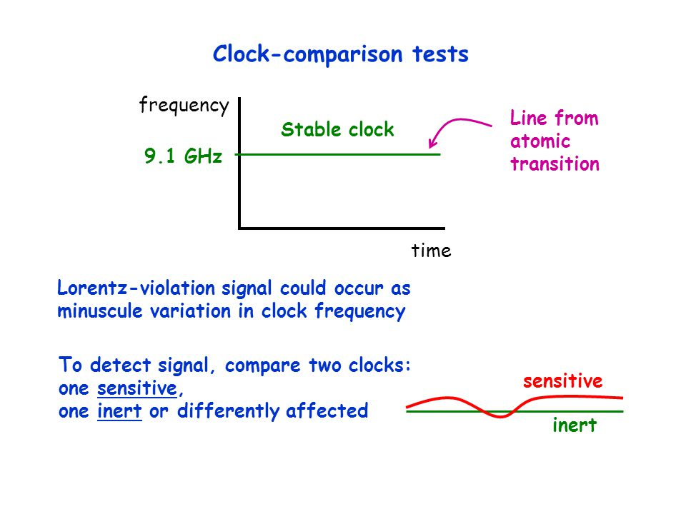 Stable clock 9.1 GHz time Lorentz-violation signal could occur as minuscule variation in clock frequency To detect signal, compare two clocks: one sensitive, one inert or differently affected Line from atomic transition sensitive inert frequency Clock-comparison tests