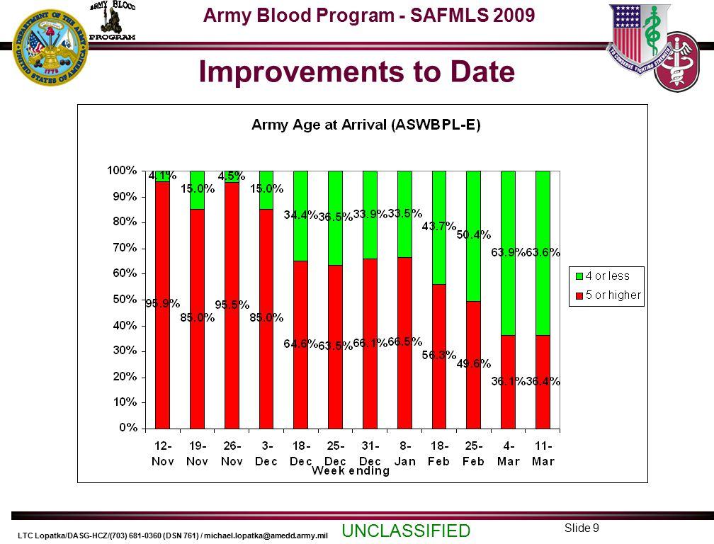 Army Blood Program - SAFMLS 2009 UNCLASSIFIED LTC Lopatka/DASG-HCZ/(703) 681-0360 (DSN 761) / michael.lopatka@amedd.army.mil Slide 10 Army Regional Testing Plan East Charlotte, NC – Red Cross National Testing laboratory –Ft Gordon –Ft Bragg –Ft Benning –Portsmouth –Camp LeJeune INOVA Blood Services (Ashburn, VA) –WRAMC –Landstuhl –NNMC Bethesda Central Lackland AFB Testing –Ft Hood –Ft Leonard Wood –Ft Bliss –Ft Sam Houston West Puget Sound Blood Center, Seattle, WA –Ft Lewis Tripler blood donor center – continue testing on-site