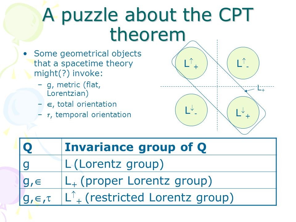 CPT theorem CPT theorem: –If T is L  + -covariant Q, then T is also CPT-covariant Q.